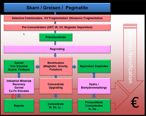 Flowchart of research activities in FAME project.