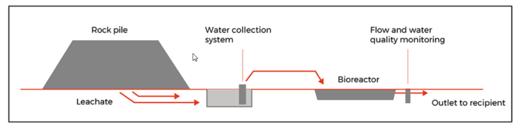 Schematic diagram of the NITREM nitrate biorector system